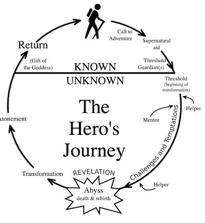 de reis van de held